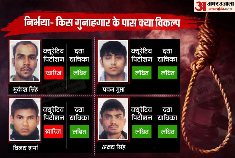 nirbhaya case all 4 convicts have these options after 2 curative petition reject before mercy plea